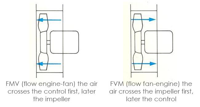 Scheme of flow
