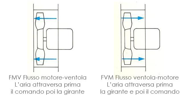 Schema di flusso